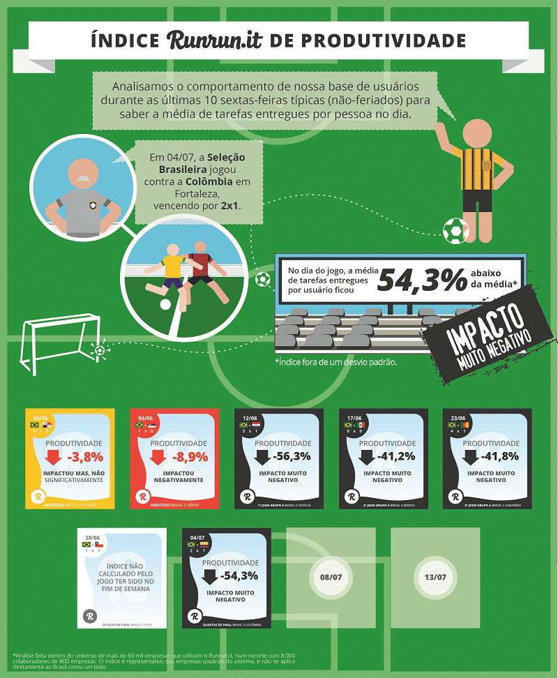 brasilXcolombia produtividade dos brasileiros copa