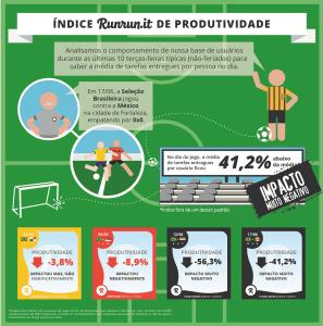 brasilXservia produtividade dos brasileiros copa