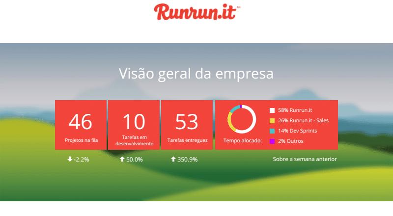 """Runrun.it lança o relatório """"A Semana em Números"""" – Administrador e Gestor"""