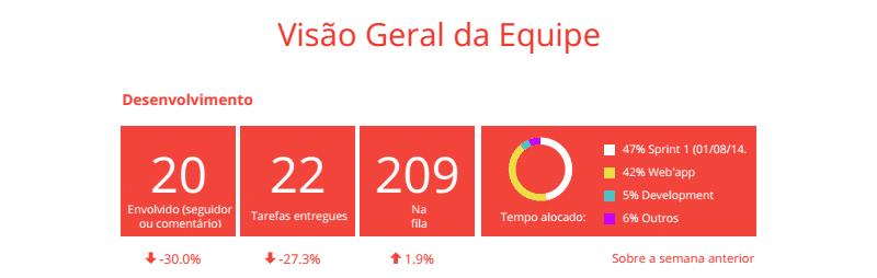 """Runrun.it lança o relatório """"A Semana em Números"""" - Líder"""