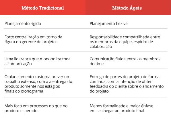 tabela gestão de projetos