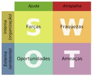 analise-swot-matriz