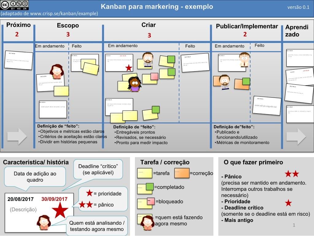 kanban_marketing