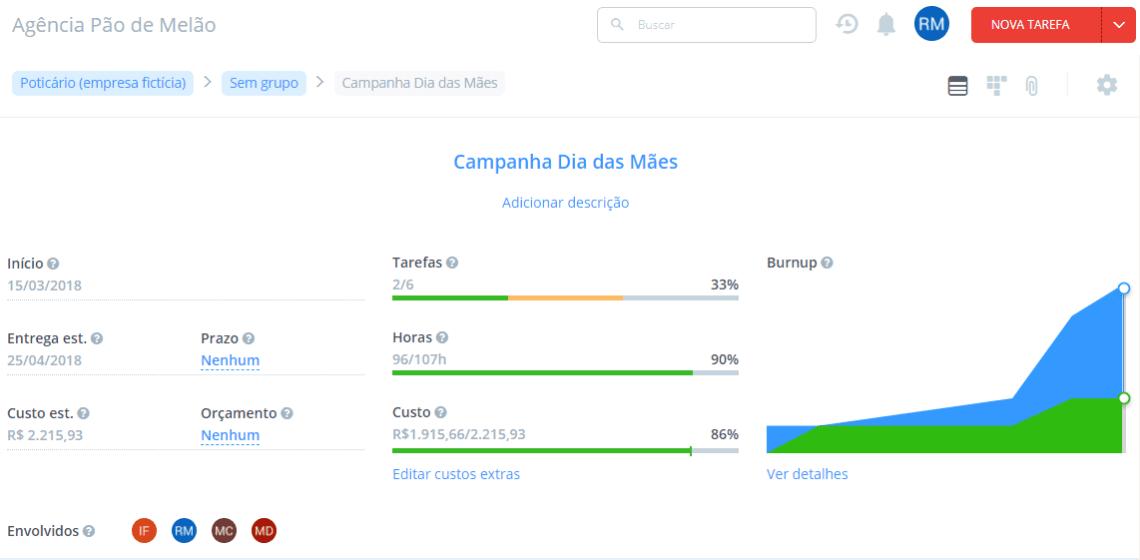 Dashboard de projeto